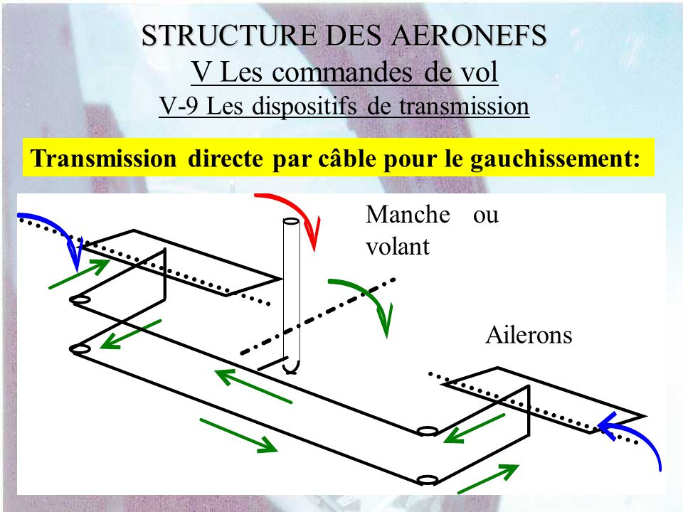 STRUCTURE DES AERONEFS STRUCTURE DES AERONEFS V Les commandes de vol V-9 Les dispositifs de transmission Transmission directe par câble pour le gauchi