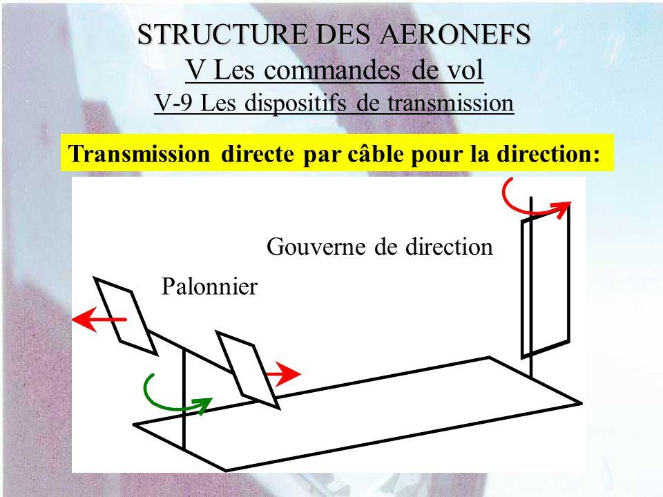 STRUCTURE DES AERONEFS STRUCTURE DES AERONEFS V Les commandes de vol V-9 Les dispositifs de transmission Transmission directe par câble pour la direct