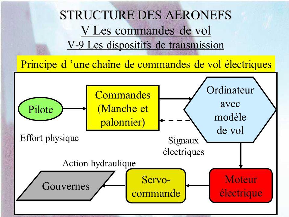 STRUCTURE DES AERONEFS STRUCTURE DES AERONEFS V Les commandes de vol V-9 Les dispositifs de transmission Pilote Commandes (Manche et palonnier) Ordina