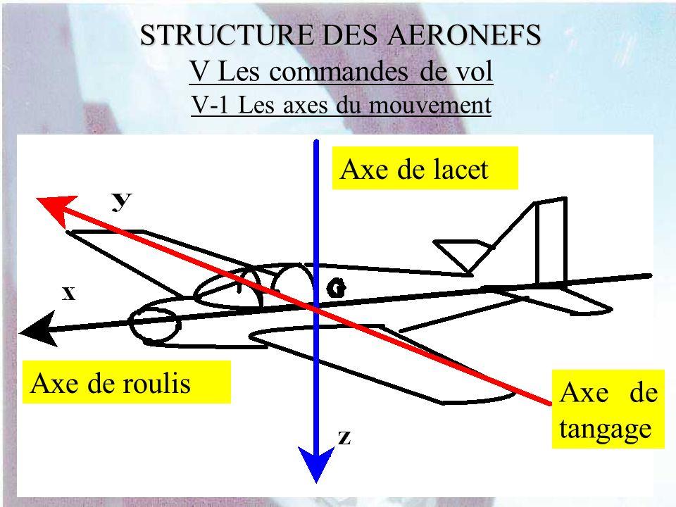 STRUCTURE DES AERONEFS STRUCTURE DES AERONEFS V Les commandes de vol V-1 Les axes du mouvement Axe de tangage Axe de roulis Axe de lacet