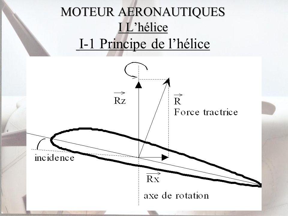 MOTEUR AERONAUTIQUES I Lhélice I-1 Principe de lhélice I-2 Hélice à pas variable I-3 Hélice tractive ou propulsive I-4 Les différents régimes de lhélice