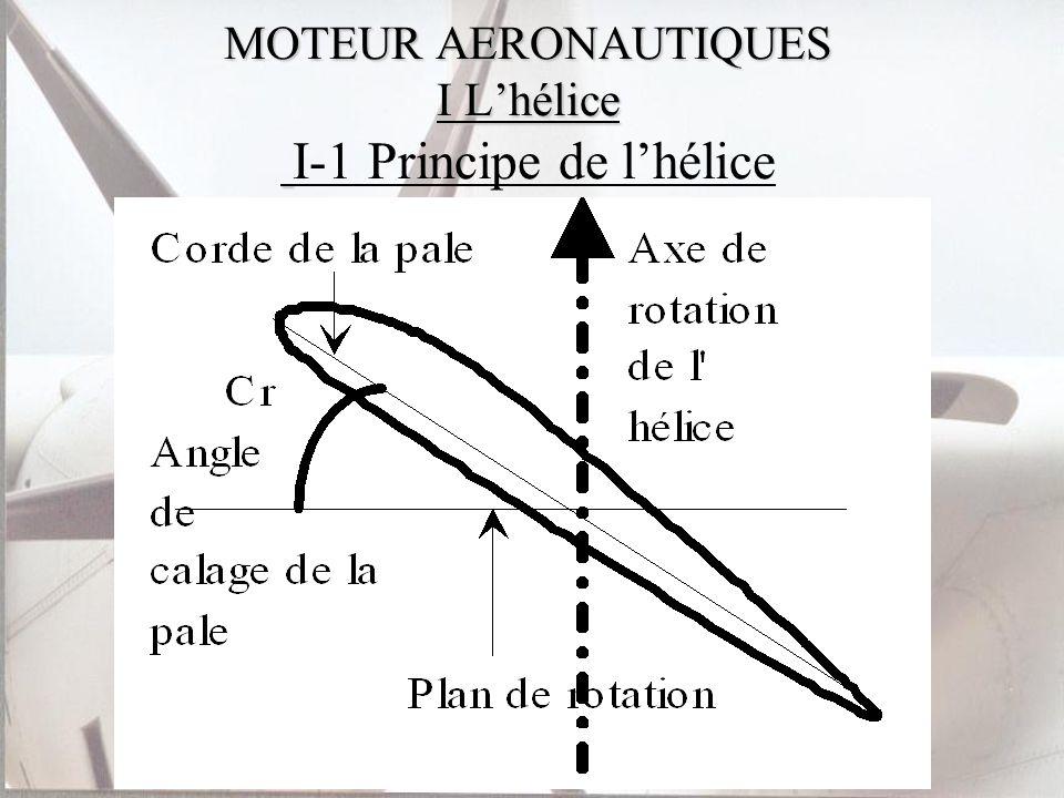 A chaque tour lhélice avance dans lair dune distance appelée pas: p = 2..r.tan(Cr) Pour un fonctionnement optimum le pas doit être constant sur toute la hauteur dune pale.