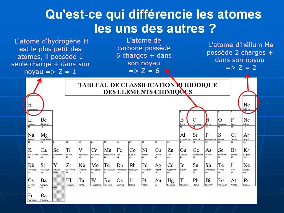 L'atome d'hydrogène H est le plus petit des atomes, il possède 1 seule charge + dans son noyau => Z = 1 L'atome de carbone possède 6 charges + dans so
