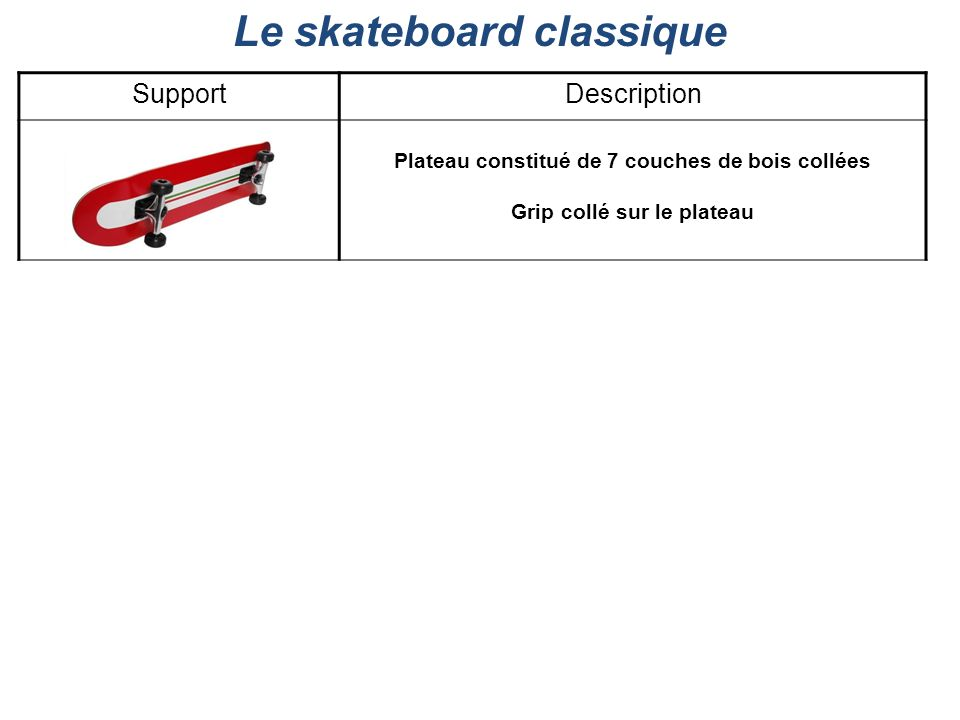 Le skateboard classique SupportDescription Plateau constitué de 7 couches de bois collées Grip collé sur le plateau