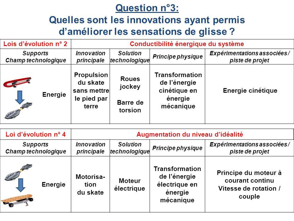 Lois dévolution n° 2 Conductibilité énergique du système Supports Champ technologique Innovation principale Solution technologique Principe physique E
