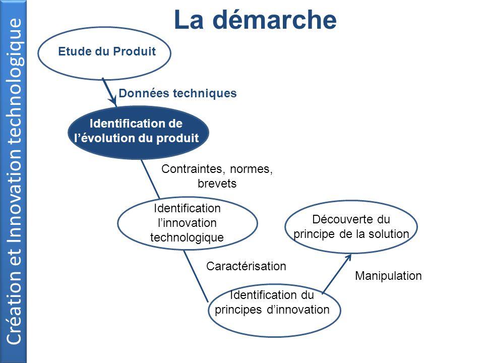 Création et Innovation technologique La démarche Données techniques Etude du Produit Identification du principes dinnovation Identification de lévolut