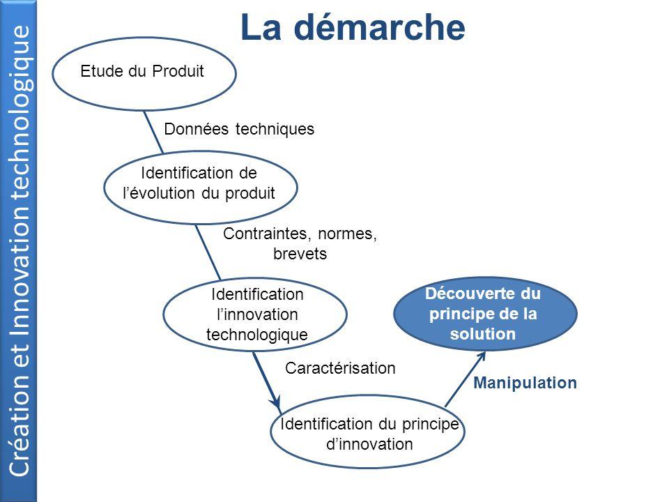 Création et Innovation technologique La démarche Données techniques Etude du Produit Contraintes, normes, brevets Caractérisation Manipulation Découve