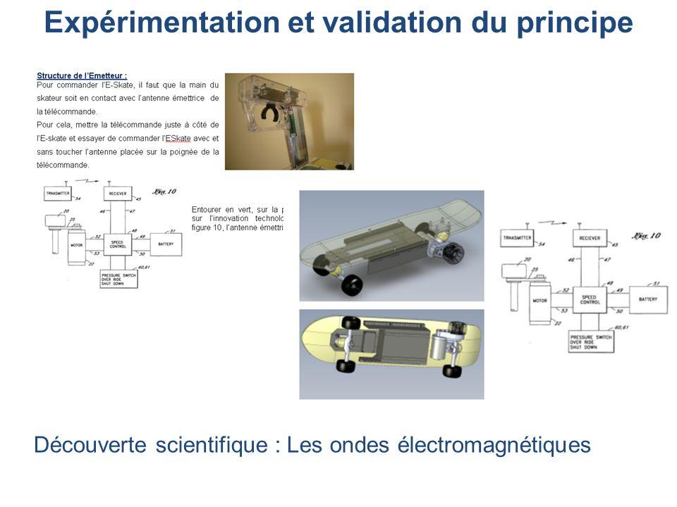 Expérimentation et validation du principe Découverte scientifique : Les ondes électromagnétiques