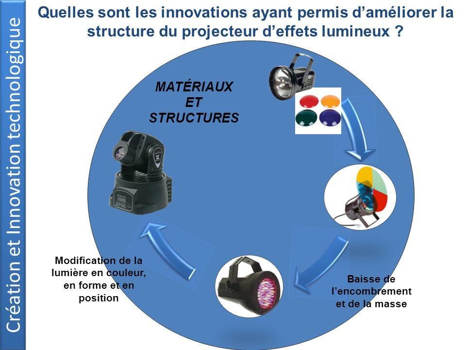 Création et Innovation technologique Baisse de lencombrement et de la masse Modification de la lumière en couleur, en forme et en position MATÉRIAUX E