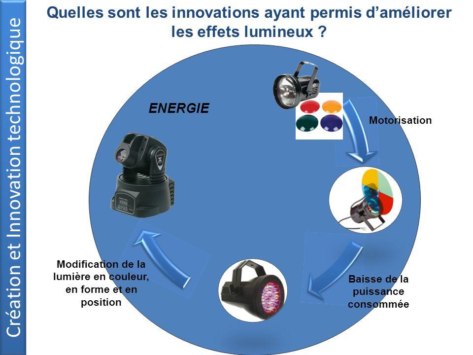 Création et Innovation technologique Motorisation Baisse de la puissance consommée Modification de la lumière en couleur, en forme et en position ENER