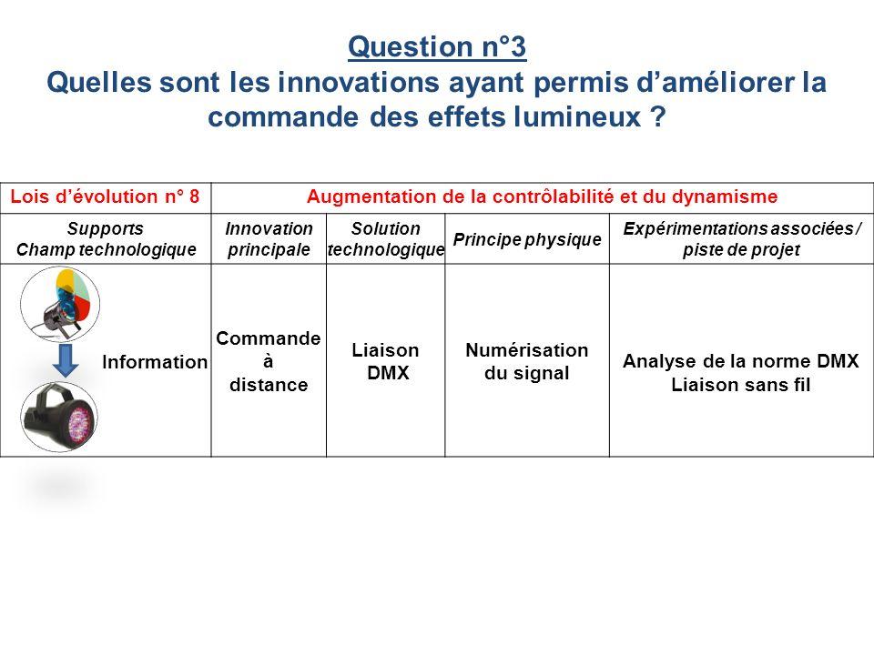 Lois dévolution n° 8Augmentation de la contrôlabilité et du dynamisme Supports Champ technologique Innovation principale Solution technologique Princi