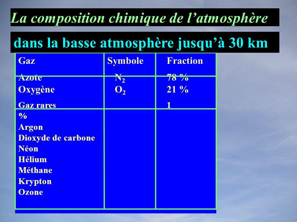 GazSymboleFraction Azote N 2 78 % Oxygène O 2 21 % Gaz rares 1 % Argon Dioxyde de carbone Néon Hélium Méthane Krypton Ozone dans la basse atmosphère jusquà 30 km La composition chimique de latmosphère