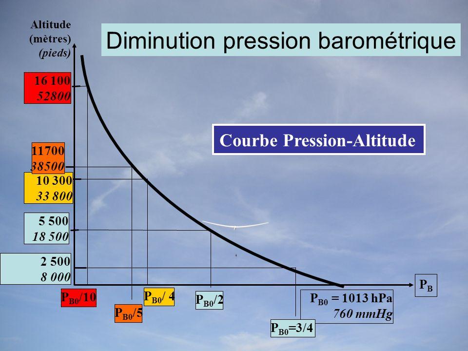 Altitude (mètres) (pieds) P B0 = 1013 hPa 760 mmHg Courbe Pression-Altitude 5 500 18 500 P B0 /2 10 300 33 800 P B0 / 4 11700 38500 P B0 /5 P B0 /10 16 100 52800 PBPB 2 500 8 000 P B0 =3/4 Diminution pression barométrique