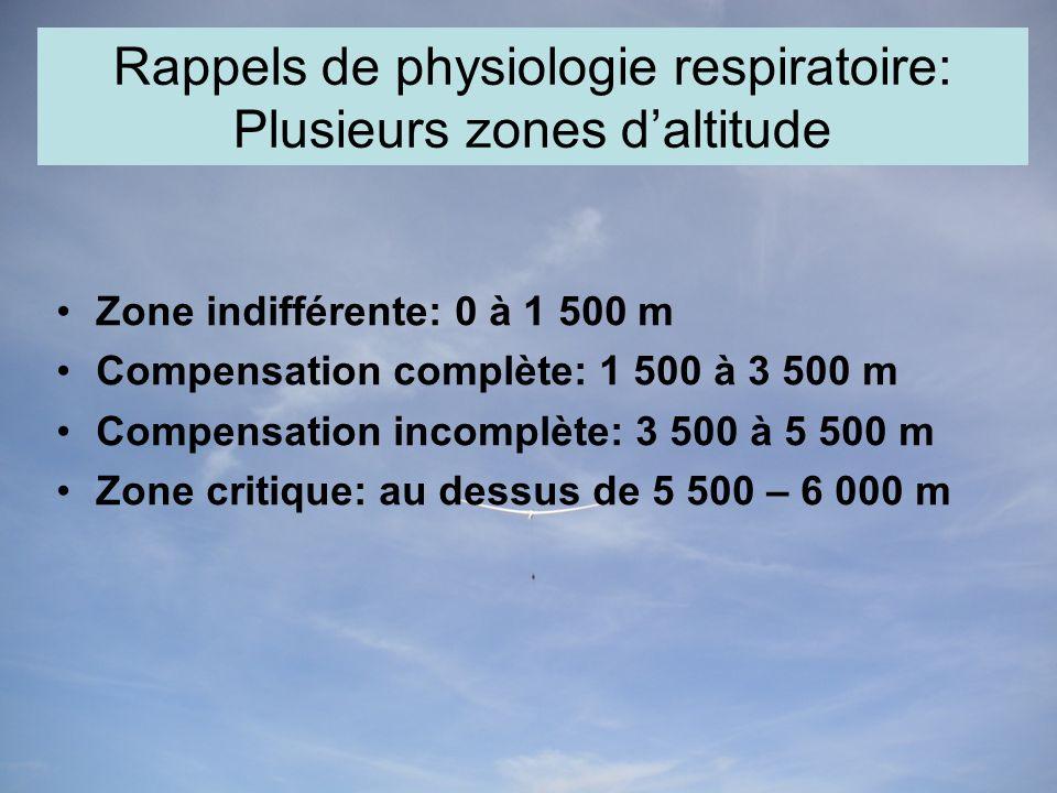 Rappels de physiologie respiratoire: Plusieurs zones daltitude Zone indifférente: 0 à 1 500 m Compensation complète: 1 500 à 3 500 m Compensation incomplète: 3 500 à 5 500 m Zone critique: au dessus de 5 500 – 6 000 m
