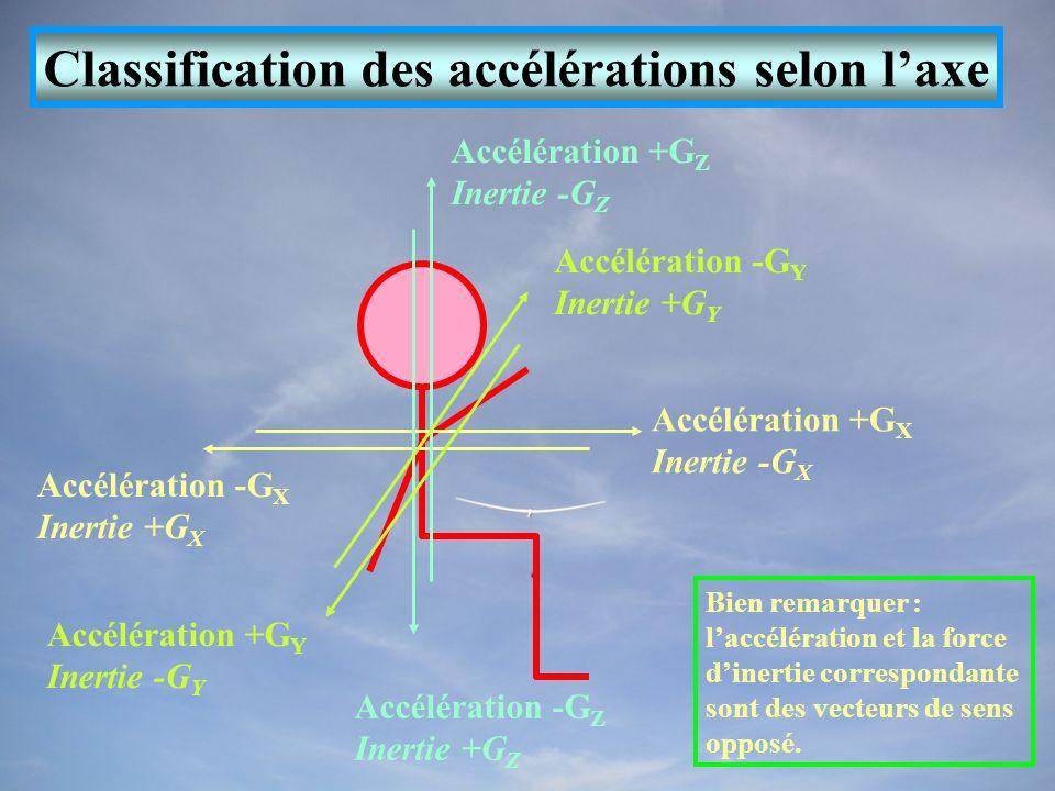 Classification des accélérations selon laxe Accélération +G X Inertie -G X Accélération -G X Inertie +G X Accélération -G Z Inertie +G Z Accélération +G Z Inertie -G Z Accélération +G Y Inertie -G Y Accélération -G Y Inertie +G Y Bien remarquer : laccélération et la force dinertie correspondante sont des vecteurs de sens opposé.