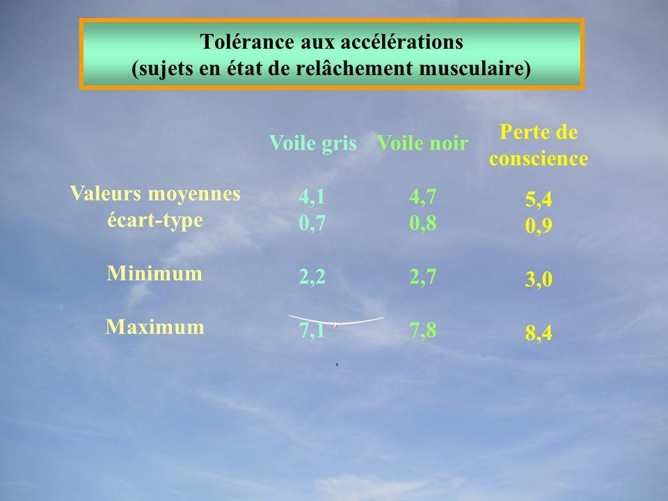 Tolérance aux accélérations (sujets en état de relâchement musculaire) Valeurs moyennes écart-type Minimum Maximum Voile gris 4,1 0,7 2,2 7,1 Voile noir 4,7 0,8 2,7 7,8 Perte de conscience 5,4 0,9 3,0 8,4