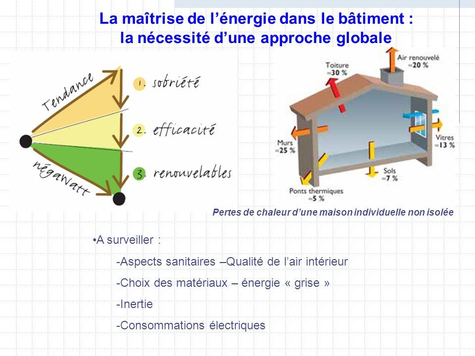 La maîtrise de lénergie dans le bâtiment : la nécessité dune approche globale Pertes de chaleur dune maison individuelle non isolée A surveiller : -As