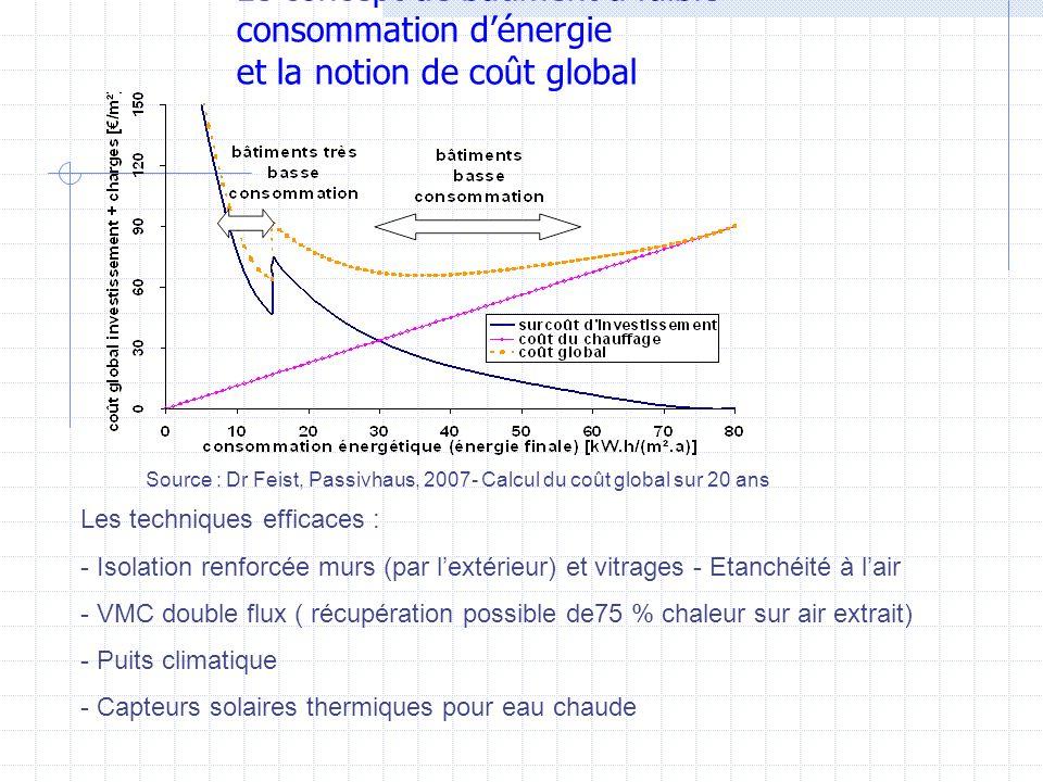 Le concept de bâtiment à faible consommation dénergie et la notion de coût global Source : Dr Feist, Passivhaus, 2007- Calcul du coût global sur 20 an