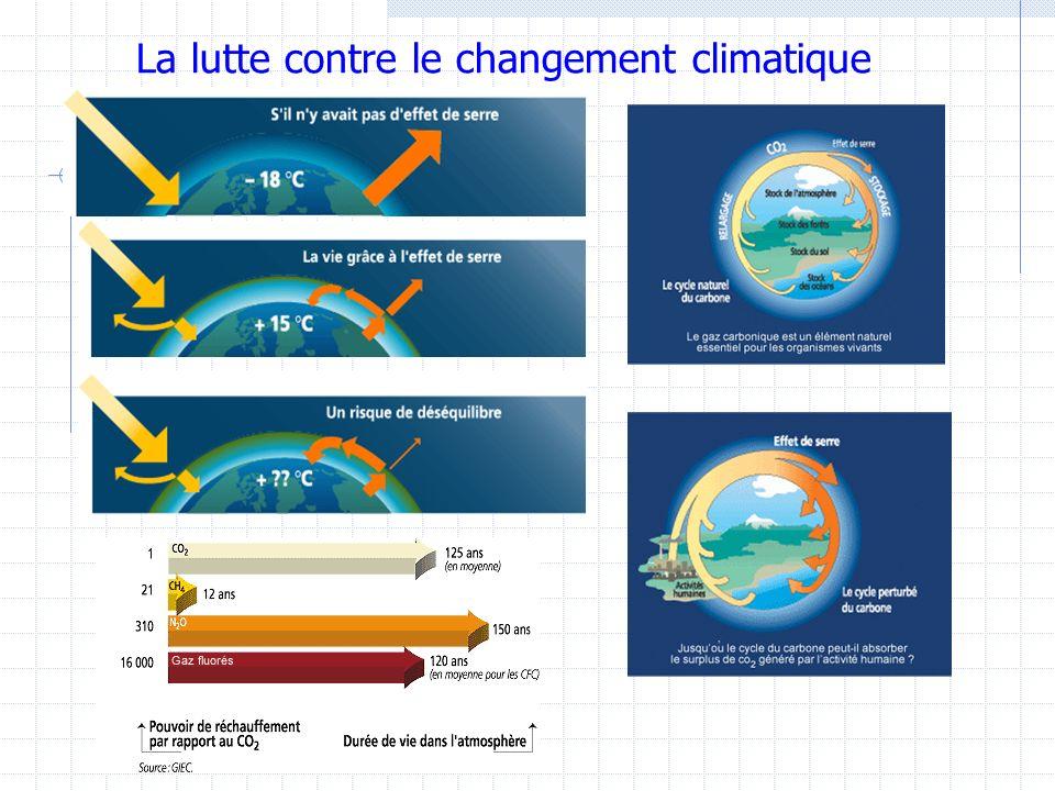 La lutte contre le changement climatique