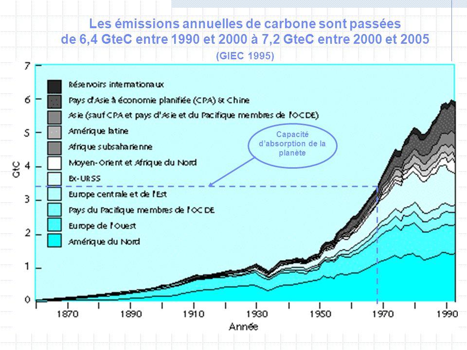 Capacité dabsorption de la planète Les émissions annuelles de carbone sont passées de 6,4 GteC entre 1990 et 2000 à 7,2 GteC entre 2000 et 2005 (GIEC