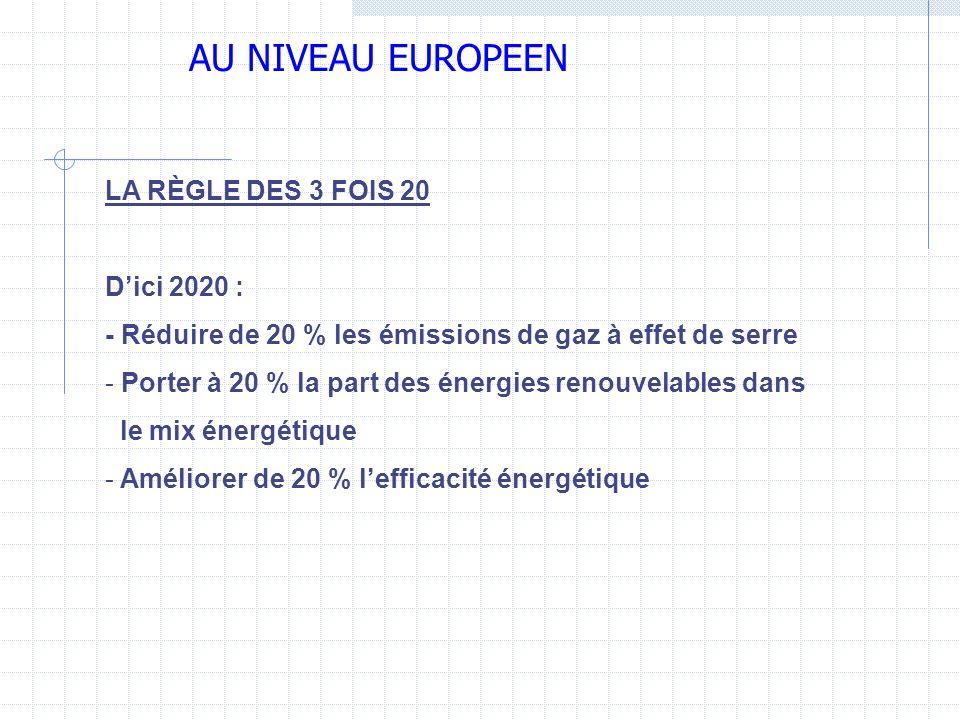 AU NIVEAU EUROPEEN LA RÈGLE DES 3 FOIS 20 Dici 2020 : - Réduire de 20 % les émissions de gaz à effet de serre - Porter à 20 % la part des énergies ren