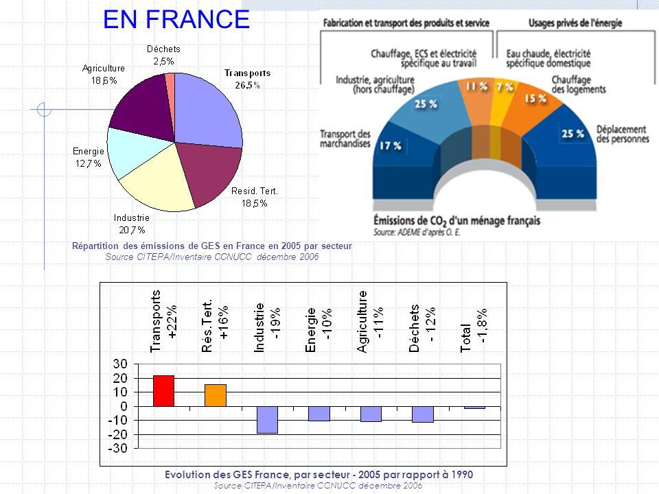 EN FRANCE Répartition des émissions de GES en France en 2005 par secteur Source CITEPA/Inventaire CCNUCC décembre 2006 Evolution des GES France, par s
