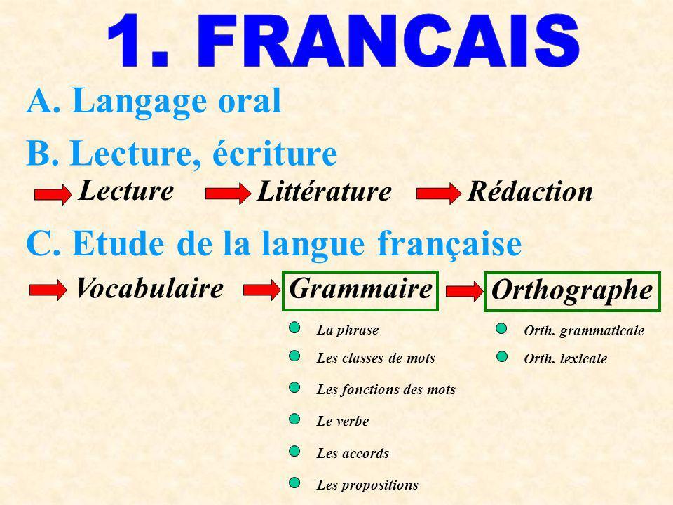 A. Langage oral B. Lecture, écriture C. Etude de la langue française Lecture Littérature Rédaction Vocabulaire Grammaire Orthographe La phrase Les cla