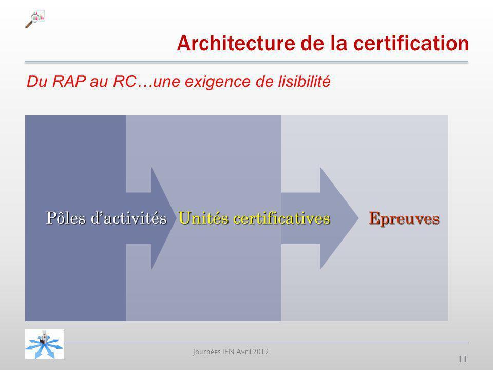 Journées IEN Avril 2012 Architecture de la certification Du RAP au RC…une exigence de lisibilité 11 Epreuves Unités certificatives Pôles dactivités