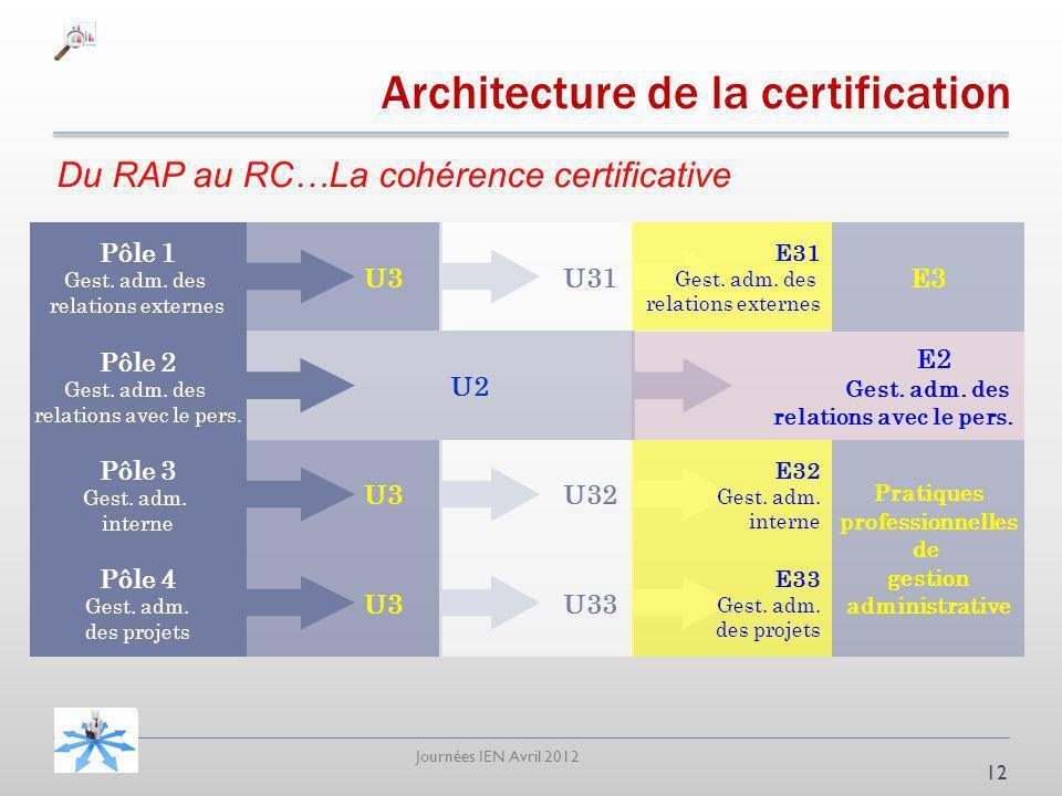 Journées IEN Avril 2012 Architecture de la certification Du RAP au RC…La cohérence certificative 12 Pôle 1 Gest. adm. des relations externes Pôle 2 Ge