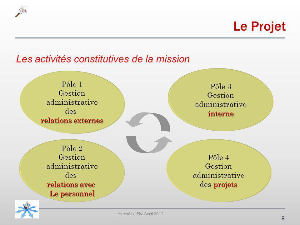 Journées IEN Avril 2012 Les activités constitutives de la mission 8 Pôle 1 Gestion administrative des relations externes Pôle 2 Gestion administrative