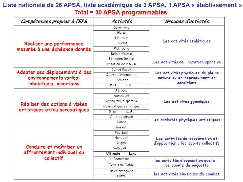 30 APSA programmables Liste nationale de 26 APSA, liste académique de 3 APSA, 1 APSA « établissement » Total = 30 APSA programmables Compétences propr