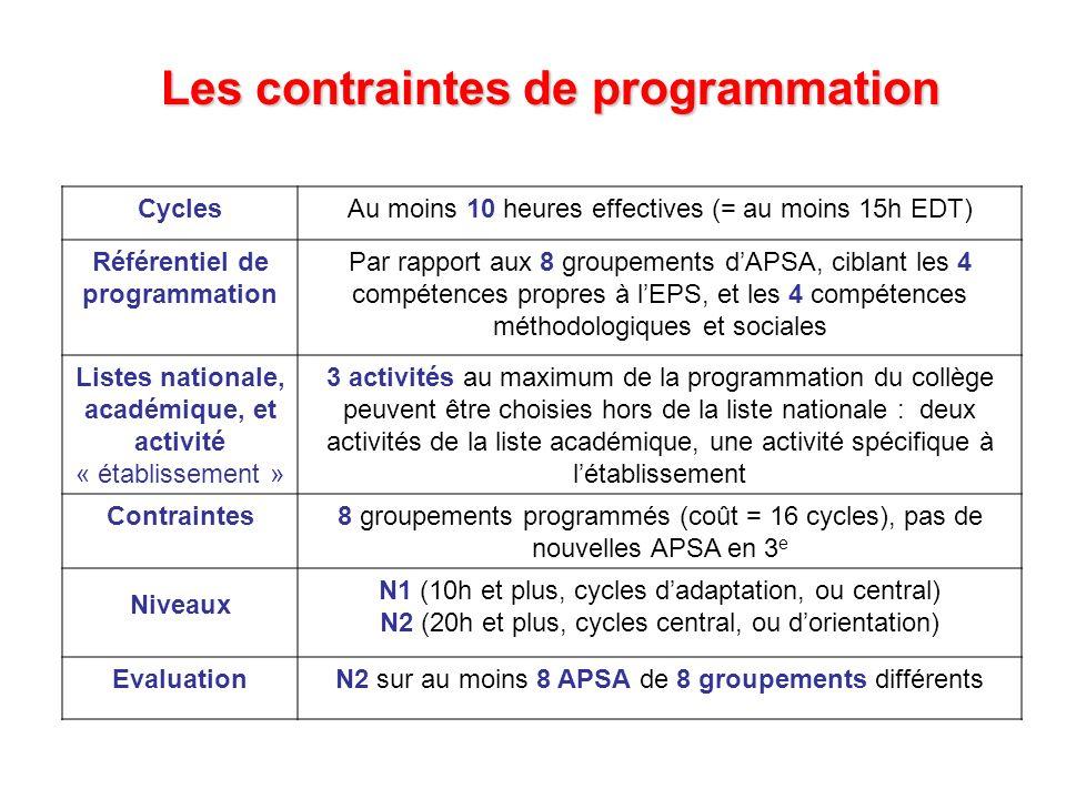 CyclesAu moins 10 heures effectives (= au moins 15h EDT) Référentiel de programmation Par rapport aux 8 groupements dAPSA, ciblant les 4 compétences p