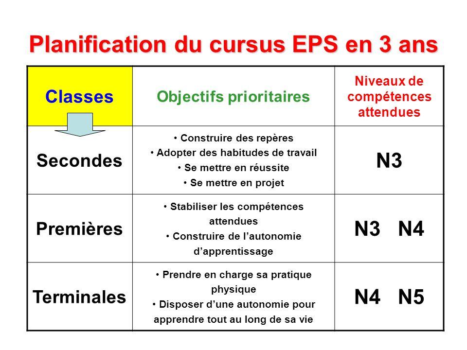 Planification du cursus EPS en 3 ans Classes Objectifs prioritaires Niveaux de compétences attendues Secondes Construire des repères Adopter des habit