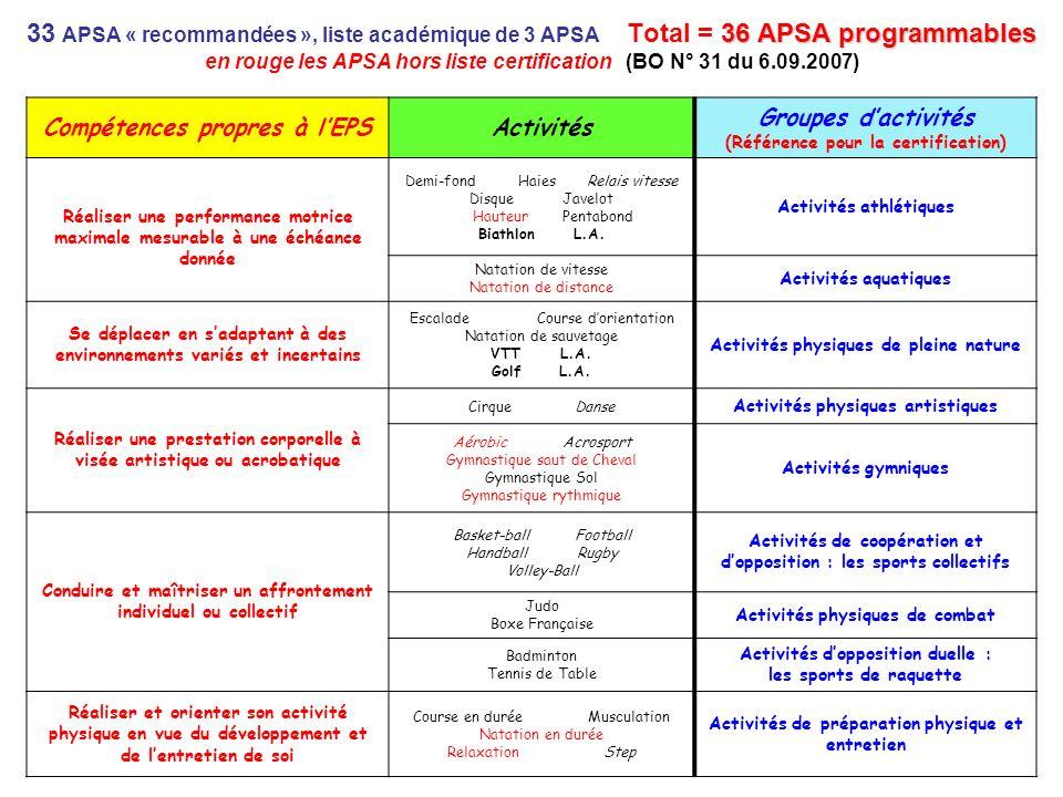 36 APSA programmables 33 APSA « recommandées », liste académique de 3 APSA Total = 36 APSA programmables en rouge les APSA hors liste certification (B