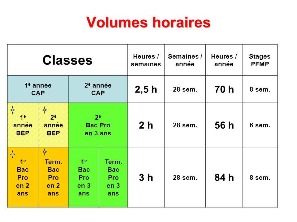 Volumes horaires Classes Heures / semaines Semaines / année Heures / année Stages PFMP 1 e année CAP 2 e année CAP 2,5 h 28 sem. 70 h 8 sem. 1 e année