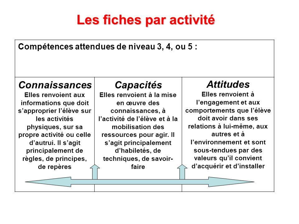 Compétences attendues de niveau 3, 4, ou 5 : Connaissances Elles renvoient aux informations que doit sapproprier lélève sur les activités physiques, s