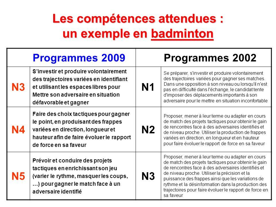 Les compétences attendues : un exemple en badminton Programmes 2009Programmes 2002 N3 Sinvestir et produire volontairement des trajectoires variées en