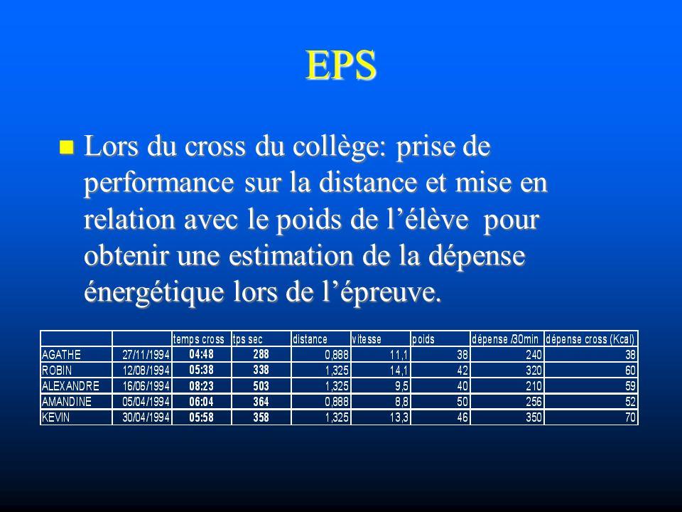 EPS Lors du cross du collège: prise de performance sur la distance et mise en relation avec le poids de lélève pour obtenir une estimation de la dépense énergétique lors de lépreuve.