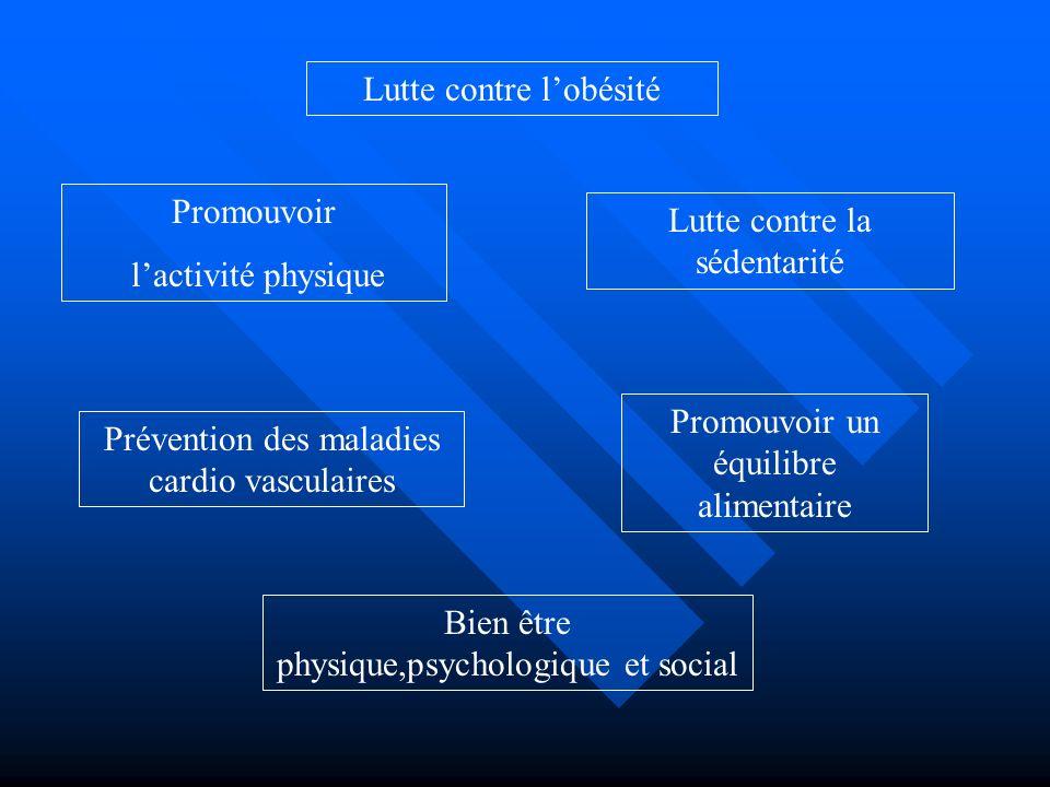 Lutte contre lobésité Promouvoir lactivité physique Lutte contre la sédentarité Promouvoir un équilibre alimentaire Prévention des maladies cardio vas