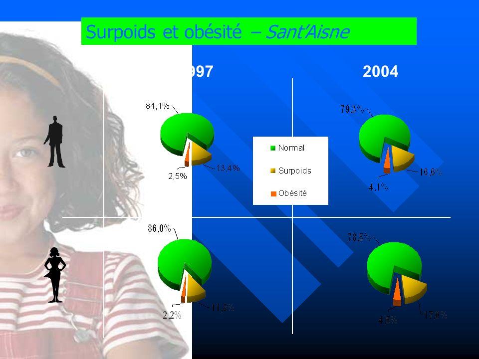 Surpoids et obésité – SantAisne 20041997
