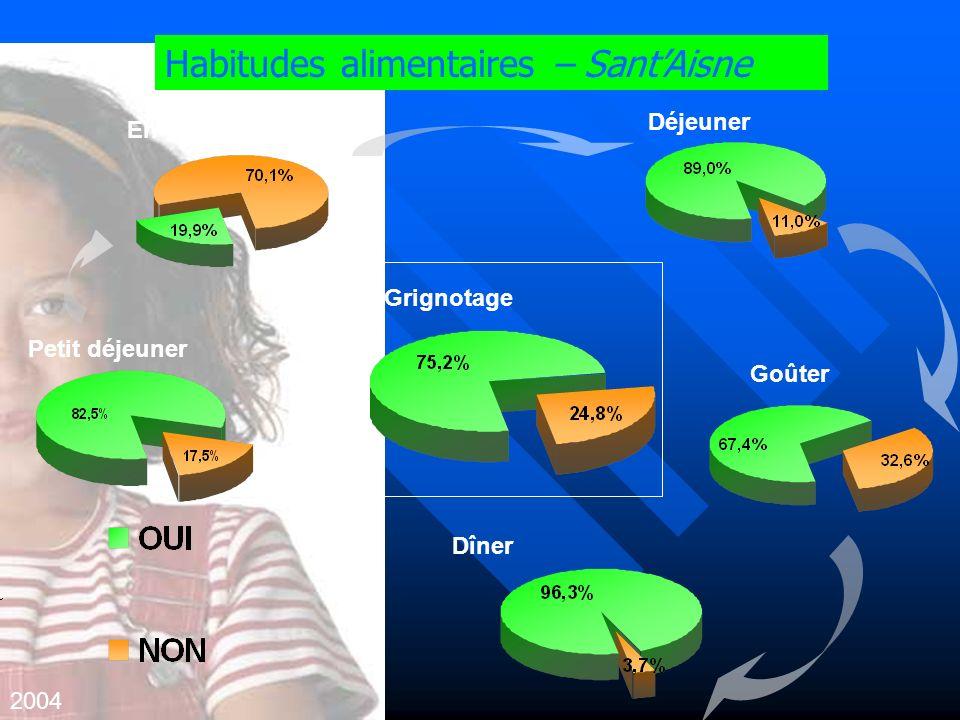 Habitudes alimentaires – SantAisne 2004 Petit déjeuner En-cas de 10h Déjeuner Goûter Dîner Grignotage