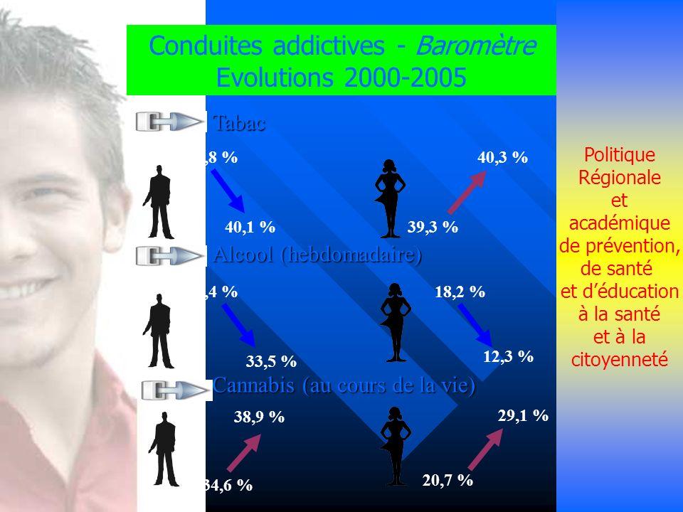 Politique Régionale et académique de prévention, de santé et déducation à la santé et à la citoyenneté Conduites addictives - Baromètre Evolutions 200
