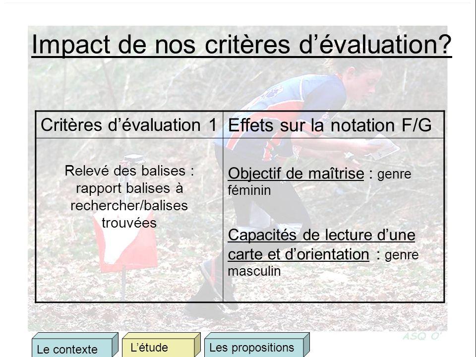 Impact de nos critères dévaluation? Critères dévaluation 1 Effets sur la notation F/G Relevé des balises : rapport balises à rechercher/balises trouvé