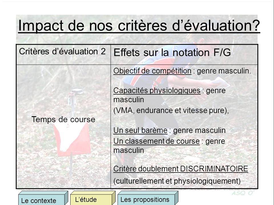 Impact de nos critères dévaluation? Critères dévaluation 2 Effets sur la notation F/G Temps de course Objectif de compétition : genre masculin. Capaci