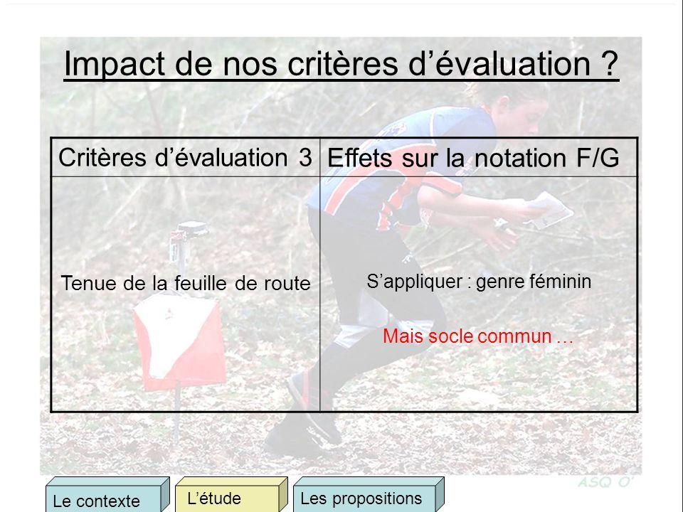 Impact de nos critères dévaluation ? Critères dévaluation 3 Effets sur la notation F/G Tenue de la feuille de route Sappliquer : genre féminin Mais so