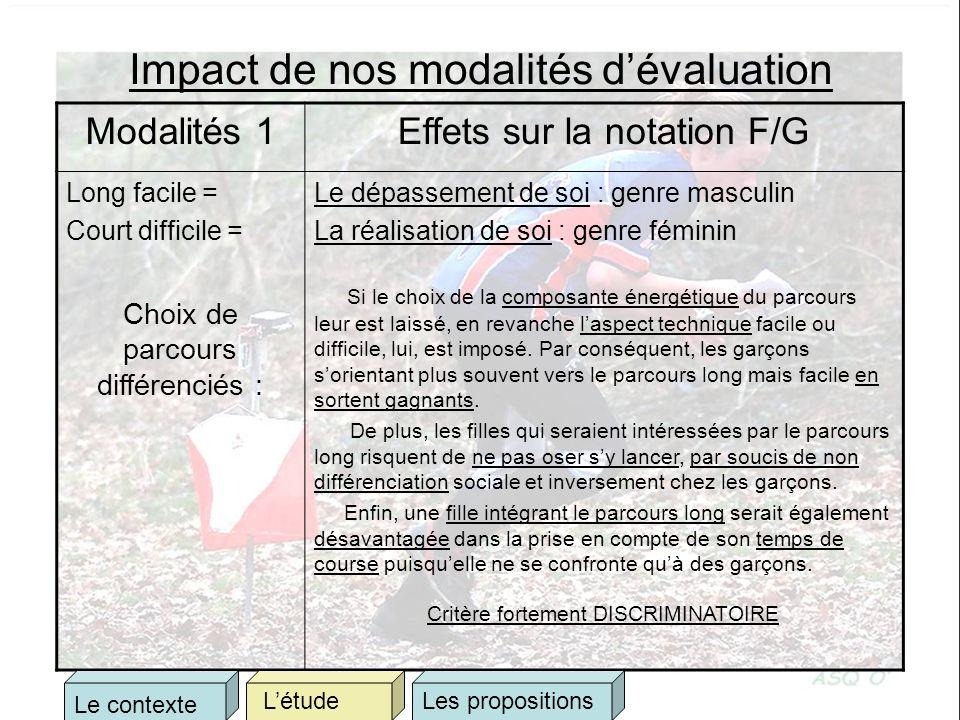 Impact de nos modalités dévaluation Modalités 1Effets sur la notation F/G Long facile = Court difficile = Choix de parcours différenciés : Le dépassem