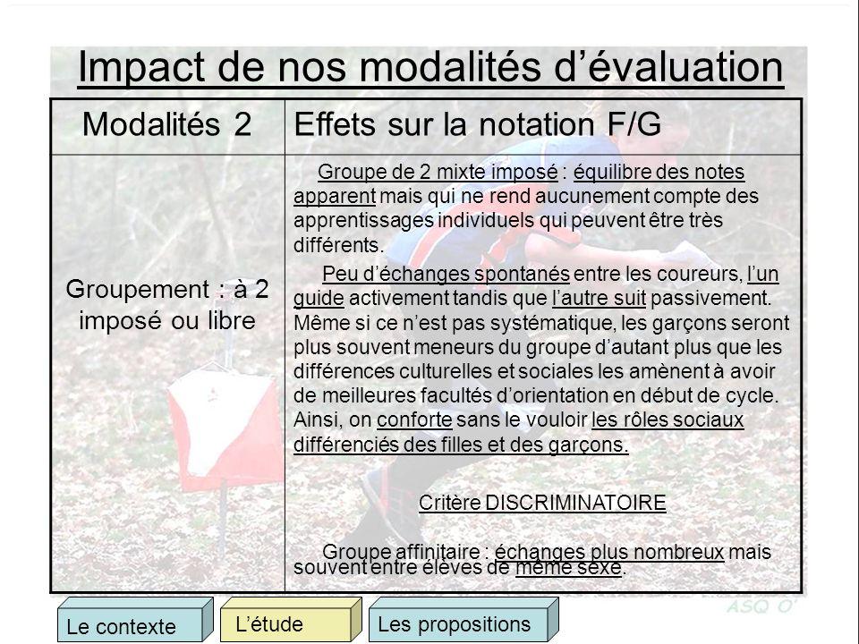 Impact de nos modalités dévaluation Modalités 2Effets sur la notation F/G Groupement : à 2 imposé ou libre Groupe de 2 mixte imposé : équilibre des notes apparent mais qui ne rend aucunement compte des apprentissages individuels qui peuvent être très différents.