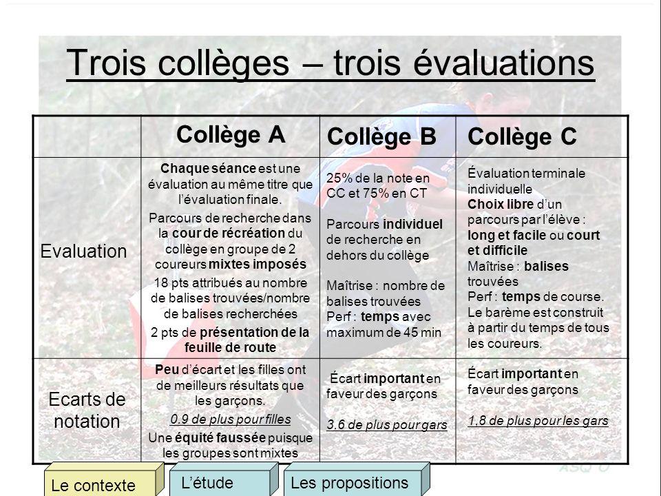 Trois collèges – trois évaluations Collège A Evaluation Chaque séance est une évaluation au même titre que lévaluation finale. Parcours de recherche d