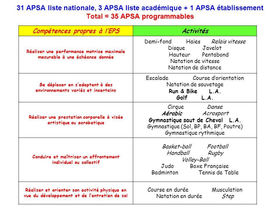 35 APSA programmables 31 APSA liste nationale, 3 APSA liste académique + 1 APSA établissement Total = 35 APSA programmables Compétences propres à lEPS
