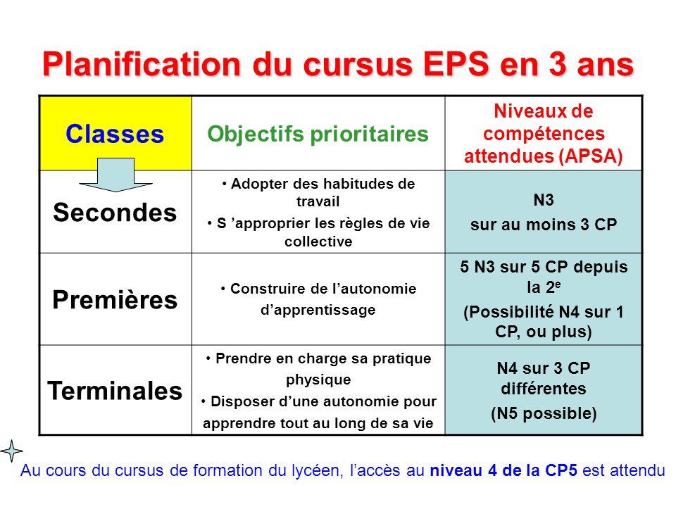 Planification du cursus EPS en 3 ans Classes Objectifs prioritaires Niveaux de compétences attendues (APSA) Secondes Adopter des habitudes de travail